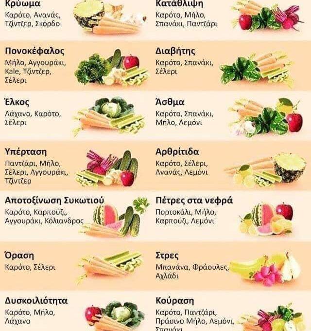 Τα φάρμακα της Φύσης (όλα τα λαχανικά και φρούτα για την υγεία)